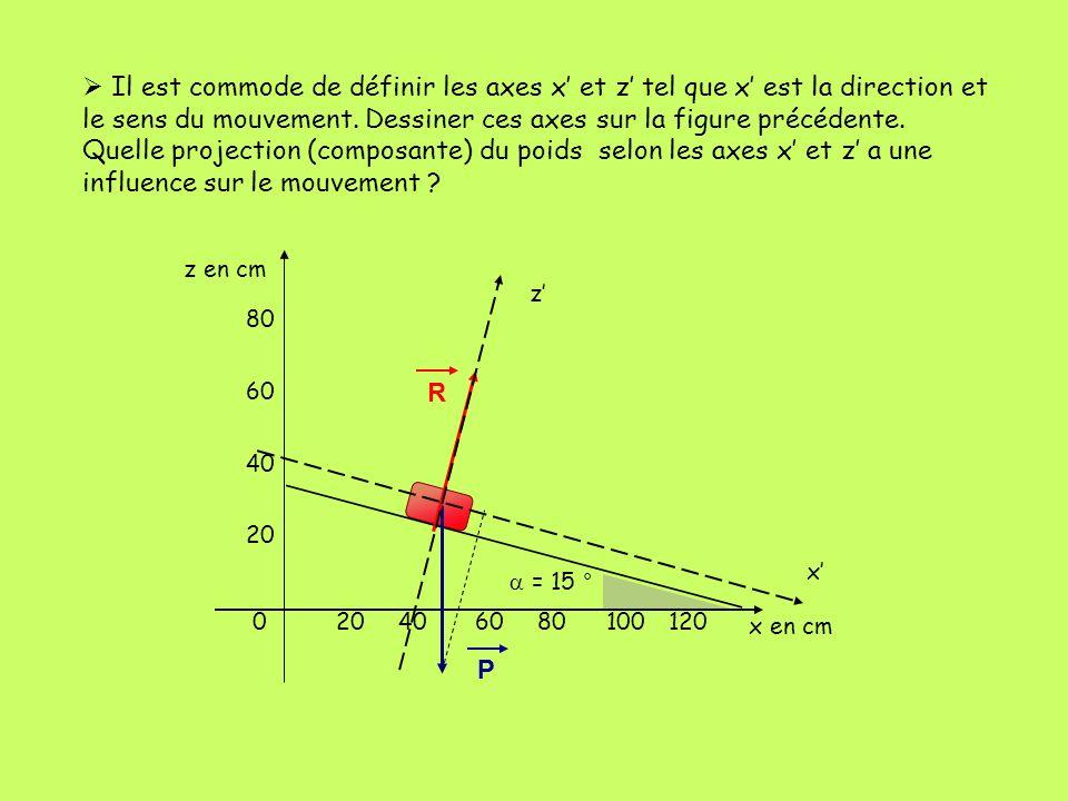 402060 80 100120 60 40 20 0 z en cm x en cm = 15 ° P R Il est commode de définir les axes x et z tel que x est la direction et le sens du mouvement. D