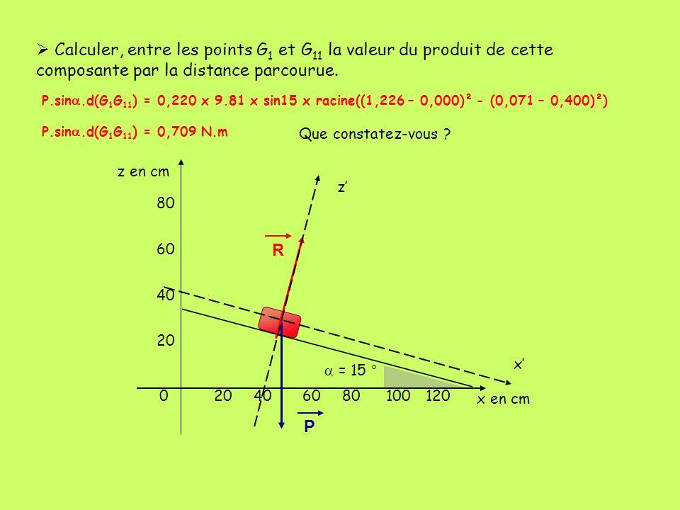 402060 80 100120 60 40 20 0 z en cm x en cm = 15 ° P R x z Calculer, entre les points G 1 et G 11 la valeur du produit de cette composante par la dist