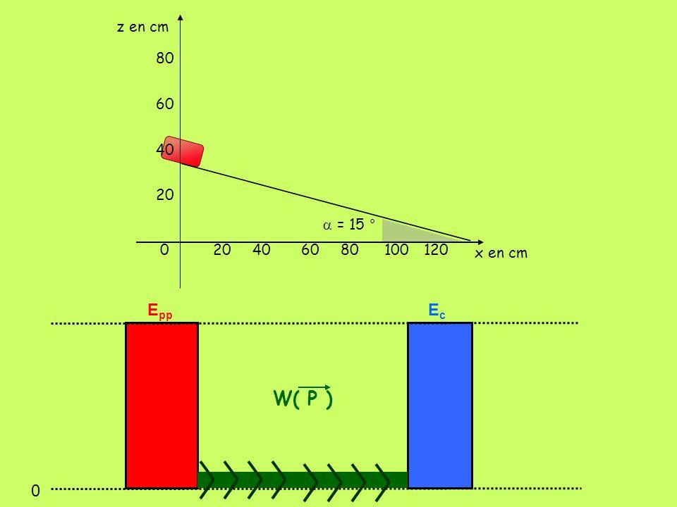 402060 80 100120 60 40 20 0 z en cm x en cm = 15 ° 0 E pp EcEc W( P )