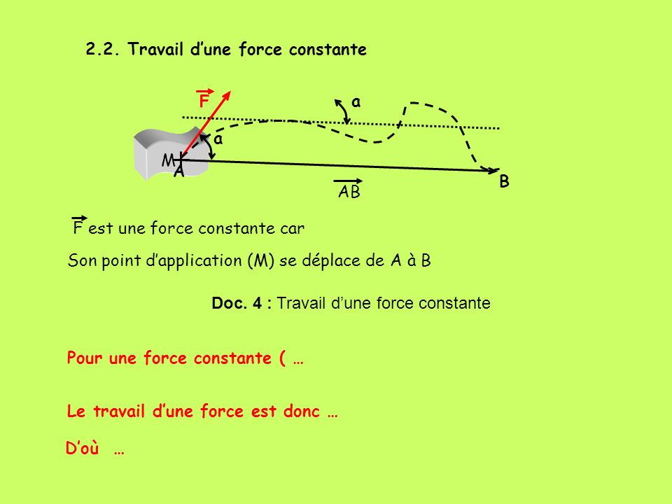 2.2. Travail dune force constante M F M F A B a Son point dapplication (M) se déplace de A à B F est une force constante car AB a Doc. 4 : Travail dun