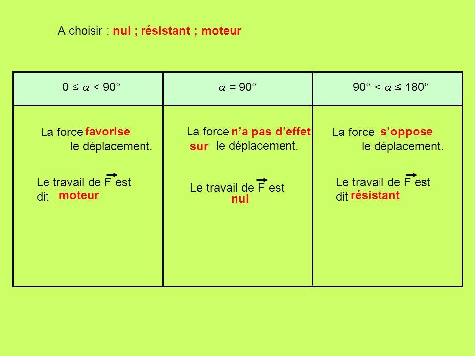 0 < 90° La force le déplacement. = 90°90° < 180° Le travail de F est dit Le travail de F est Le travail de F est dit A choisir : nul ; résistant ; mot