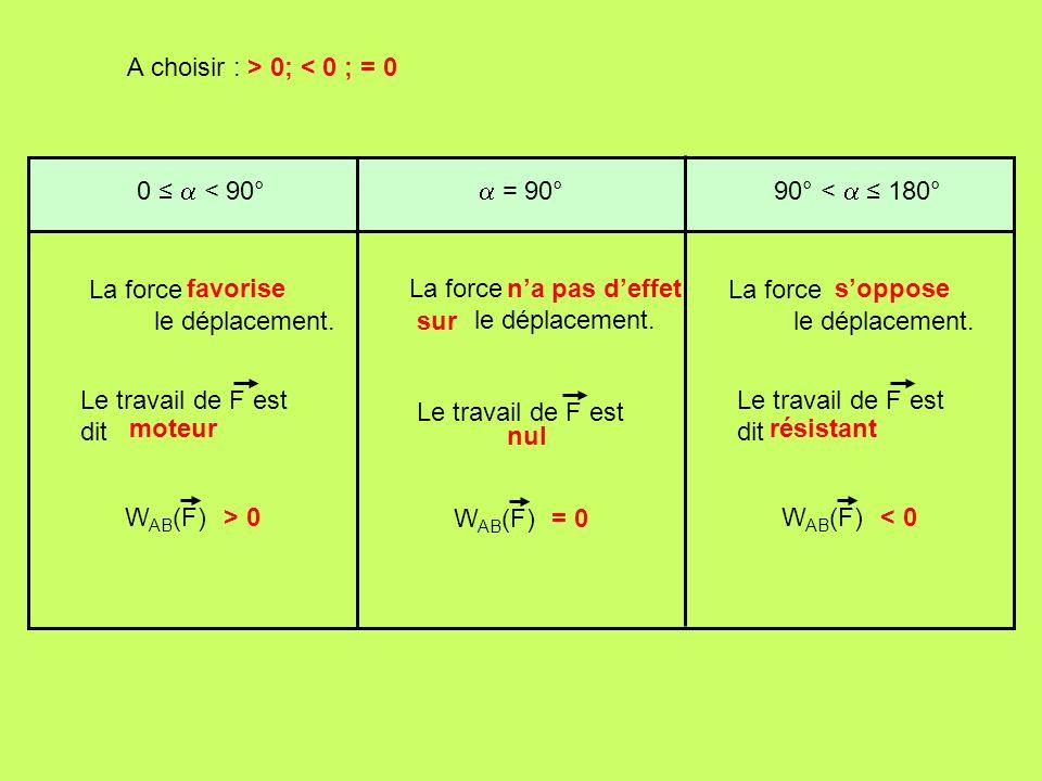 0 < 90° La force le déplacement. W AB (F)> 0 = 90° W AB (F)= 0 90° < 180° W AB (F)< 0 Le travail de F est dit Le travail de F est Le travail de F est