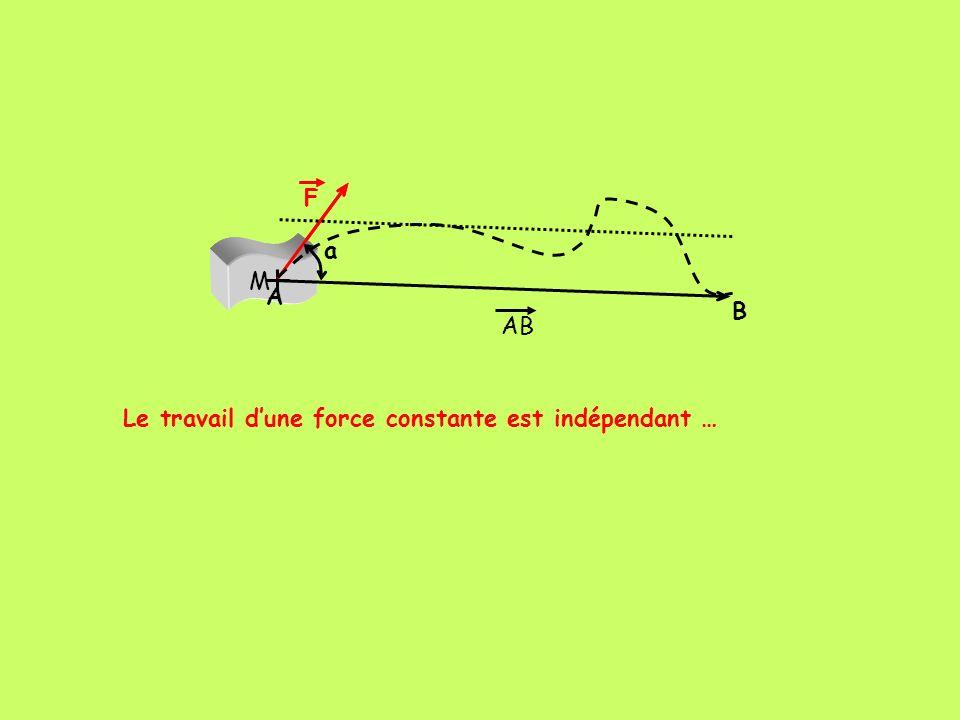 Le travail dune force constante est indépendant … M F M F A B a AB