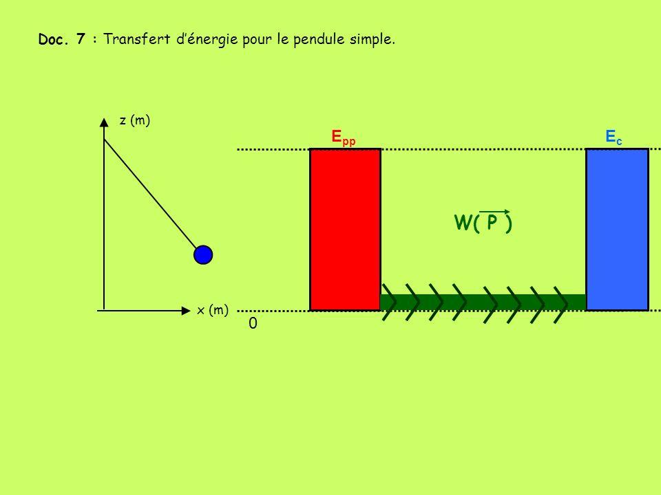 x (m) z (m) Doc. 7 : Transfert dénergie pour le pendule simple. 0 E pp EcEc W( P )