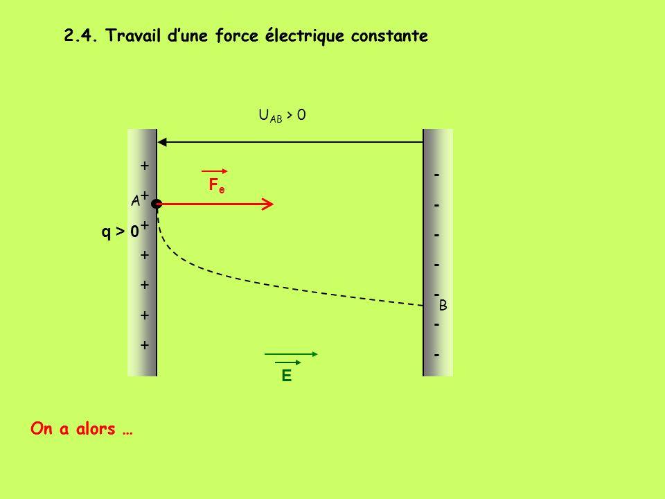 2.4. Travail dune force électrique constante A U AB > 0 B FeFe E q > 0 ++++++++++++++ -------------- On a alors … 2.4. Travail dune force électrique c
