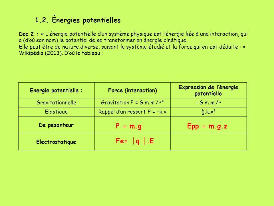 1.2. Énergies potentielles Doc 2 : « Lénergie potentielle dun système physique est lénergie liée à une interaction, qui a (doù son nom) le potentiel d