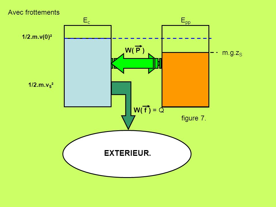 figure 7. EXTERIEUR. 1/2.m.v(0)² W( P ) W( f ) EcEc E pp = Q m.g.z S Avec frottements 1/2.m.v S ²