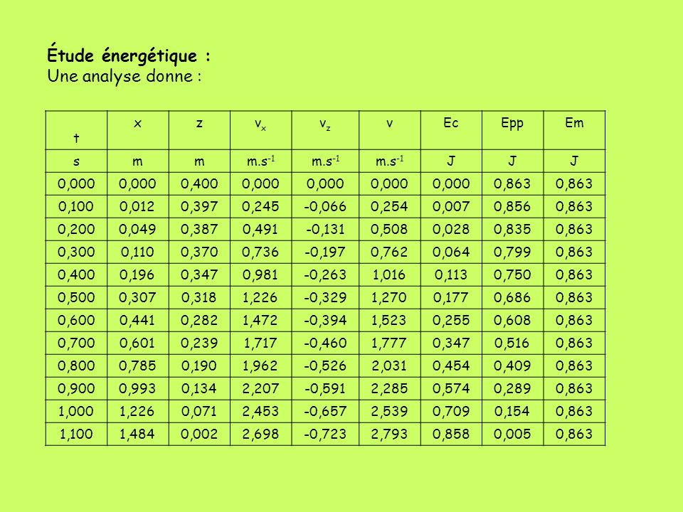 Étude énergétique : Une analyse donne : t xzvxvx vzvz vEcEppEm smmm.s -1 JJJ 0,000 0,4000,000 0,863 0,1000,0120,3970,245-0,0660,2540,0070,8560,863 0,2