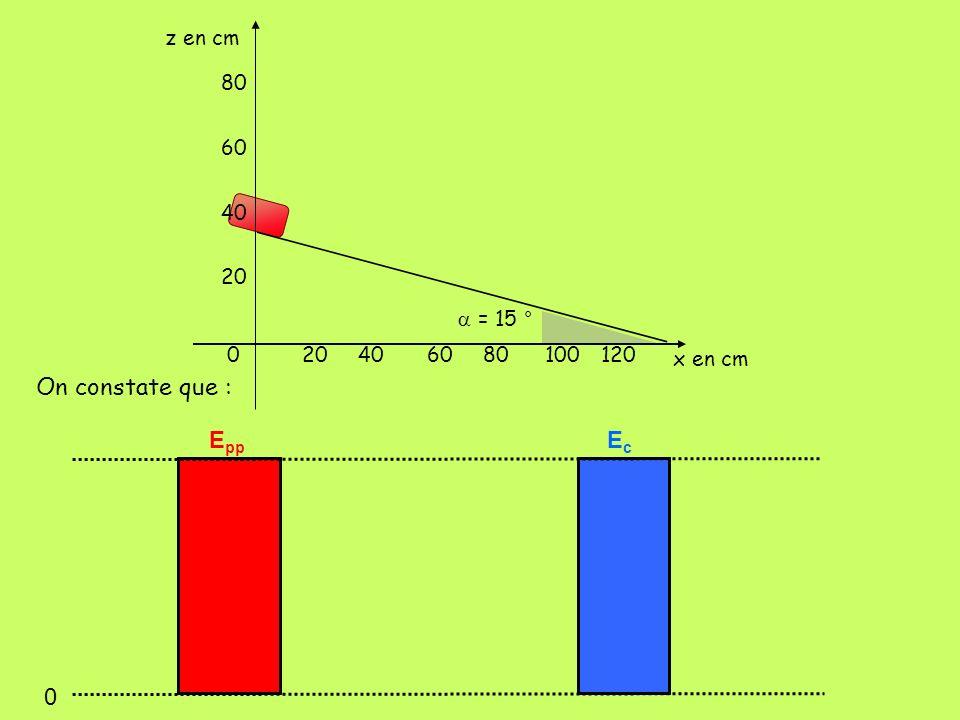 402060 80 100120 60 40 20 0 z en cm x en cm = 15 ° 0 E pp EcEc On constate que :