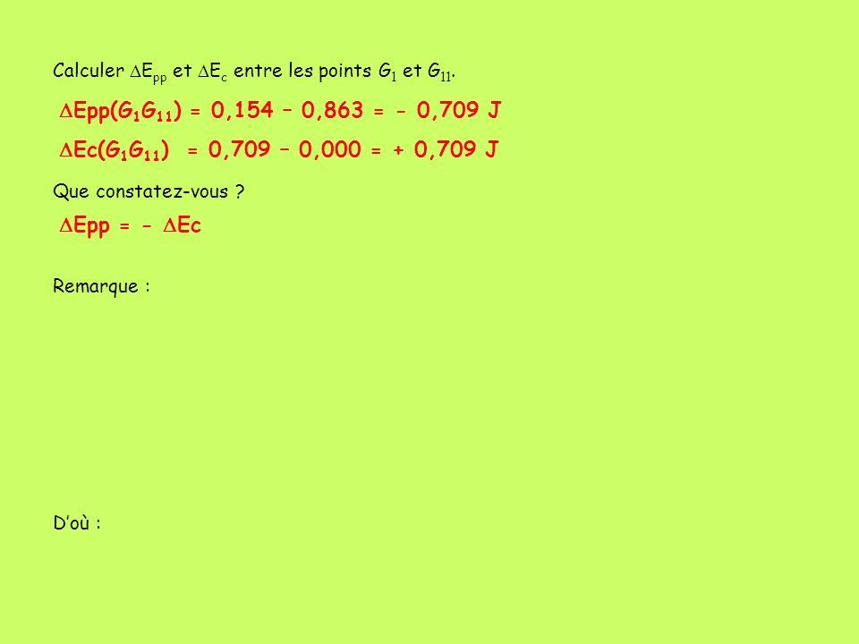 Calculer E pp et E c entre les points G 1 et G 11. Que constatez-vous ? Epp(G 1 G 11 ) = 0,154 – 0,863 = - 0,709 J Ec(G 1 G 11 ) = 0,709 – 0,000 = + 0