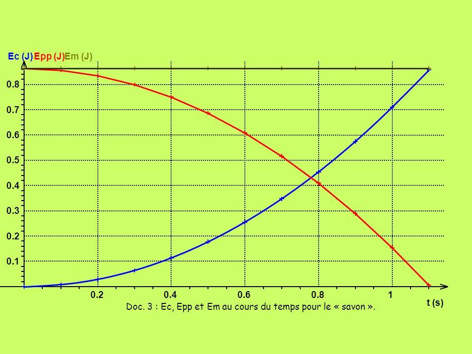 t (s) 0.20.40.60.81 Ec (J) 0.1 0.2 0.3 0.4 0.5 0.6 0.7 0.8 Epp (J)Em (J) Doc. 3 : Ec, Epp et Em au cours du temps pour le « savon ».