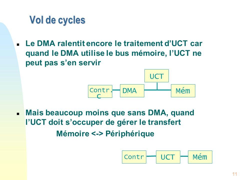 11 Vol de cycles n Le DMA ralentit encore le traitement dUCT car quand le DMA utilise le bus mémoire, lUCT ne peut pas sen servir n Mais beaucoup moin