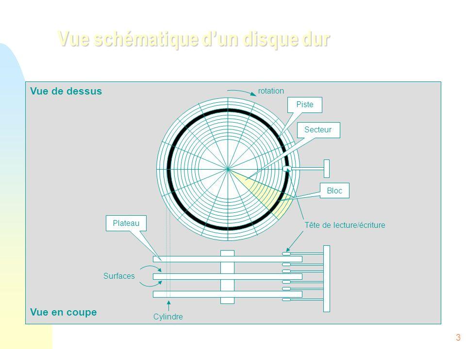 24 Structures de fichiers n Aucune – séquences doctets… n Texte: Lignes, pages, documents formatés n Source: programmes… n Etc.