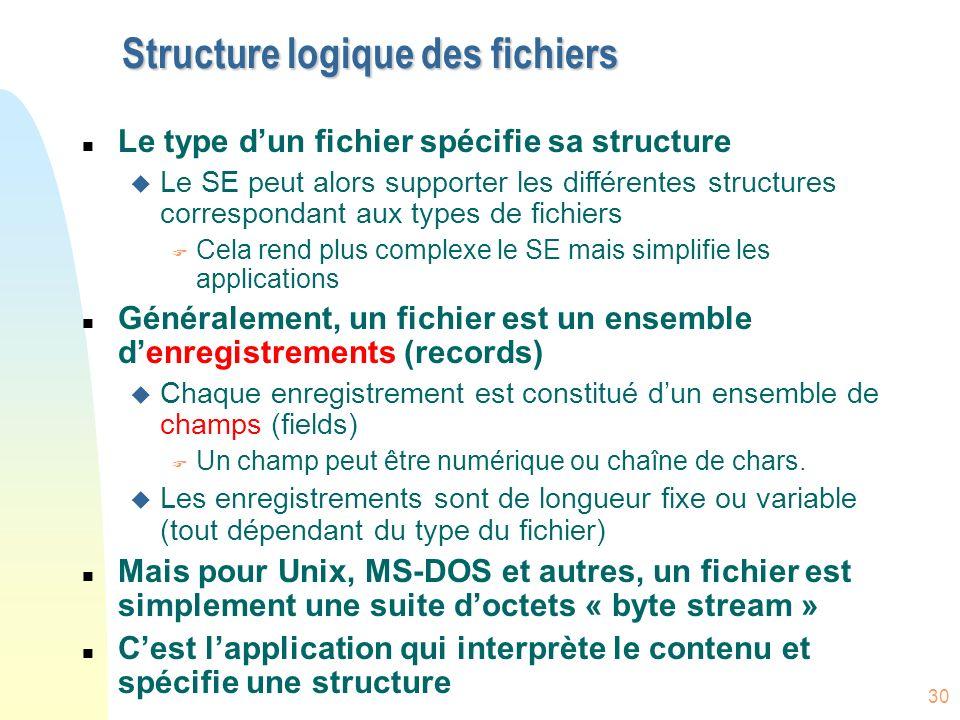 30 Structure logique des fichiers n Le type dun fichier spécifie sa structure u Le SE peut alors supporter les différentes structures correspondant au