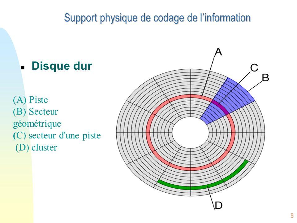 6 Structure typique de bus PC PCI: Peripheral Component Interconnect