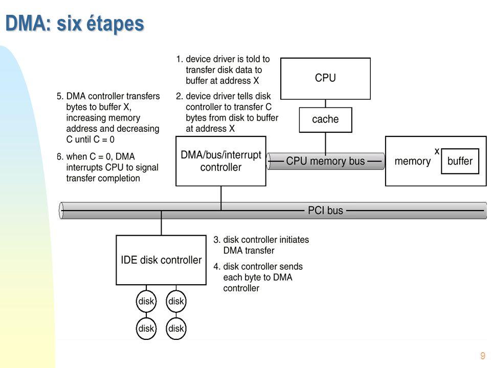 80 Disques magnétiques n Plats rigides couverts de matériaux denregistrement magnétique u surface du disque divisée en pistes (tracks) qui sont divisées en secteurs u le contrôleur disque détermine l`interaction logique entre lunité et lordinateur