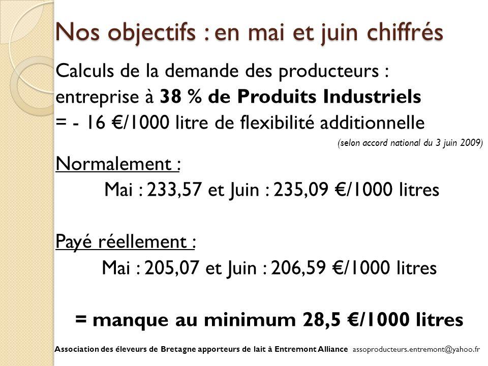 Nos objectifs : en mai et juin chiffrés Calculs de la demande des producteurs : entreprise à 38 % de Produits Industriels = - 16 /1000 litre de flexib