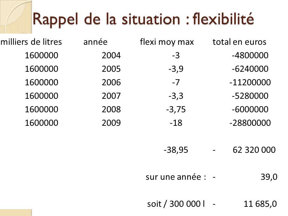 Rappel de la situation : flexibilité milliers de litresannéeflexi moy maxtotal en euros 16000002004-3-4800000 16000002005-3,9-6240000 16000002006-7-11