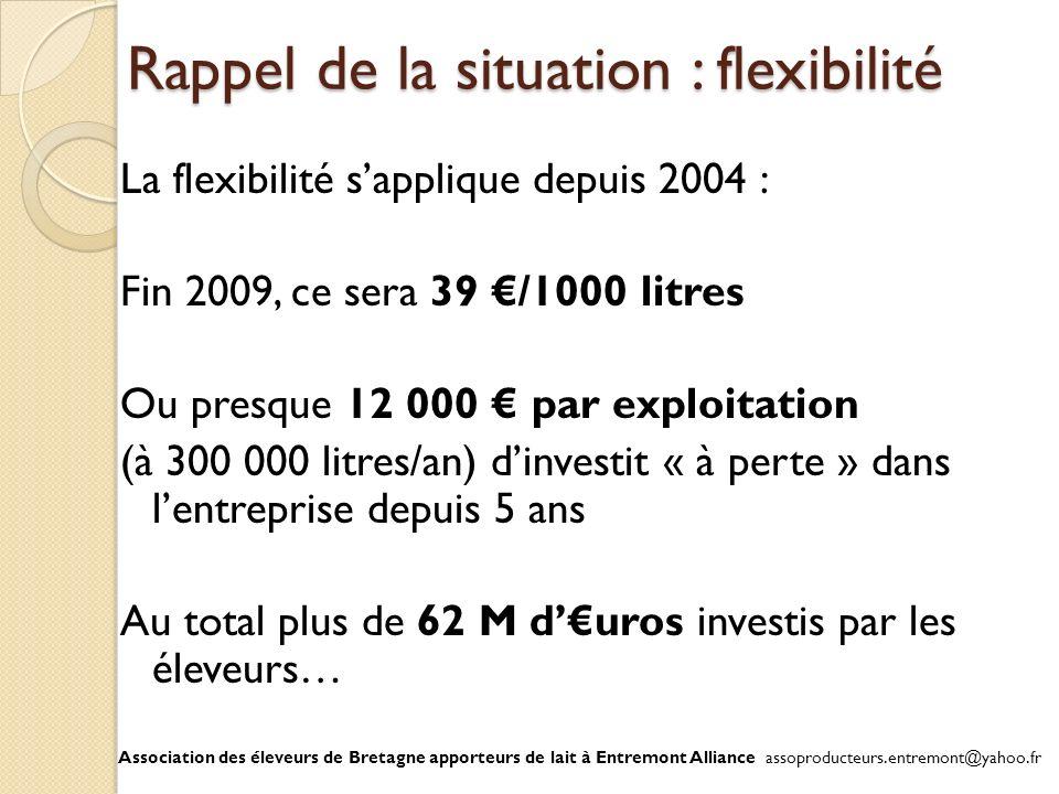 Rappel de la situation : flexibilité La flexibilité sapplique depuis 2004 : Fin 2009, ce sera 39 /1000 litres Ou presque 12 000 par exploitation (à 30