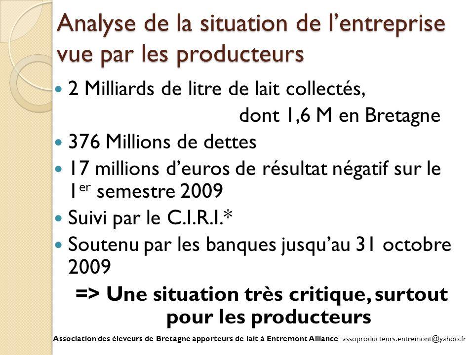 Analyse de la situation de lentreprise vue par les producteurs 2 Milliards de litre de lait collectés, dont 1,6 M en Bretagne 376 Millions de dettes 1