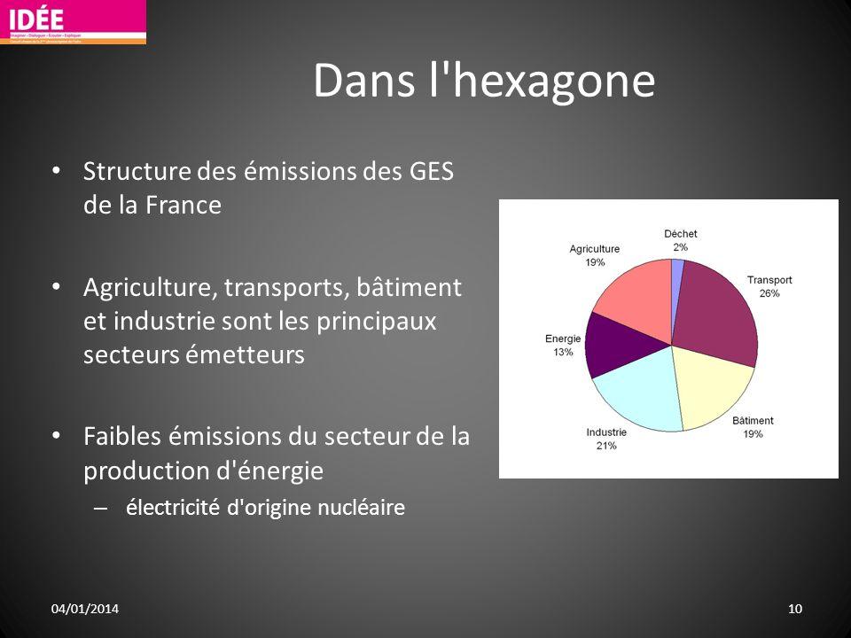 Dans l'hexagone Structure des émissions des GES de la France Agriculture, transports, bâtiment et industrie sont les principaux secteurs émetteurs Fai