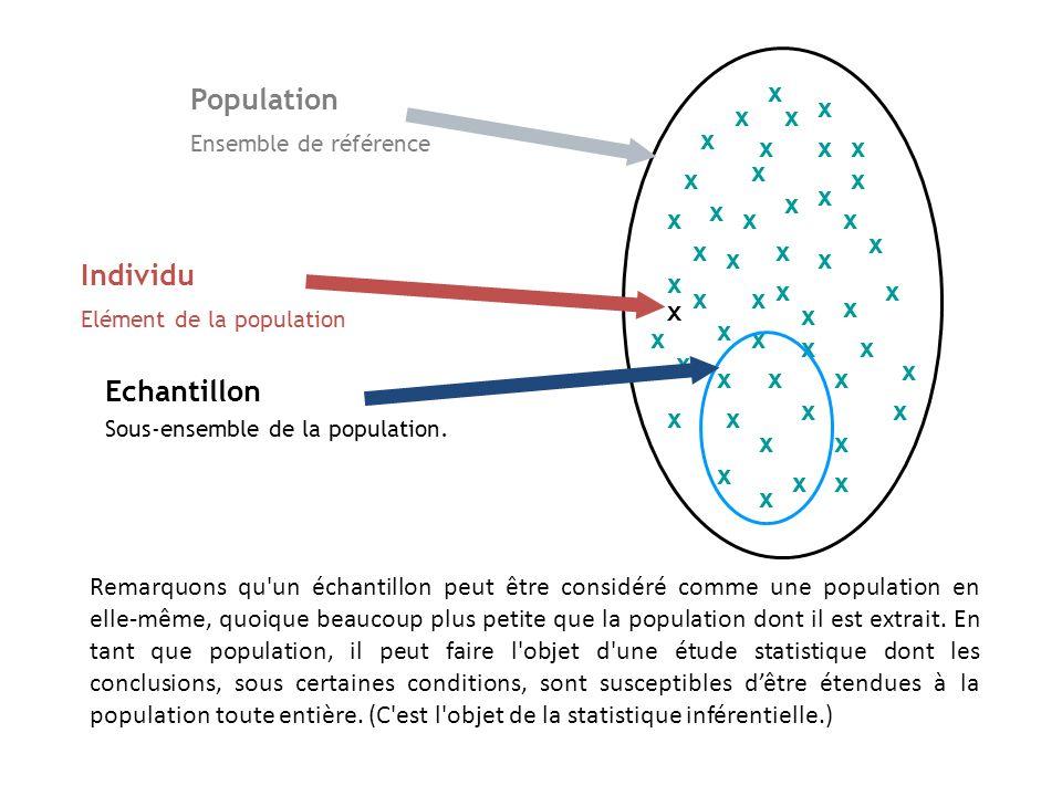 Remarquons qu'un échantillon peut être considéré comme une population en elle-même, quoique beaucoup plus petite que la population dont il est extrait