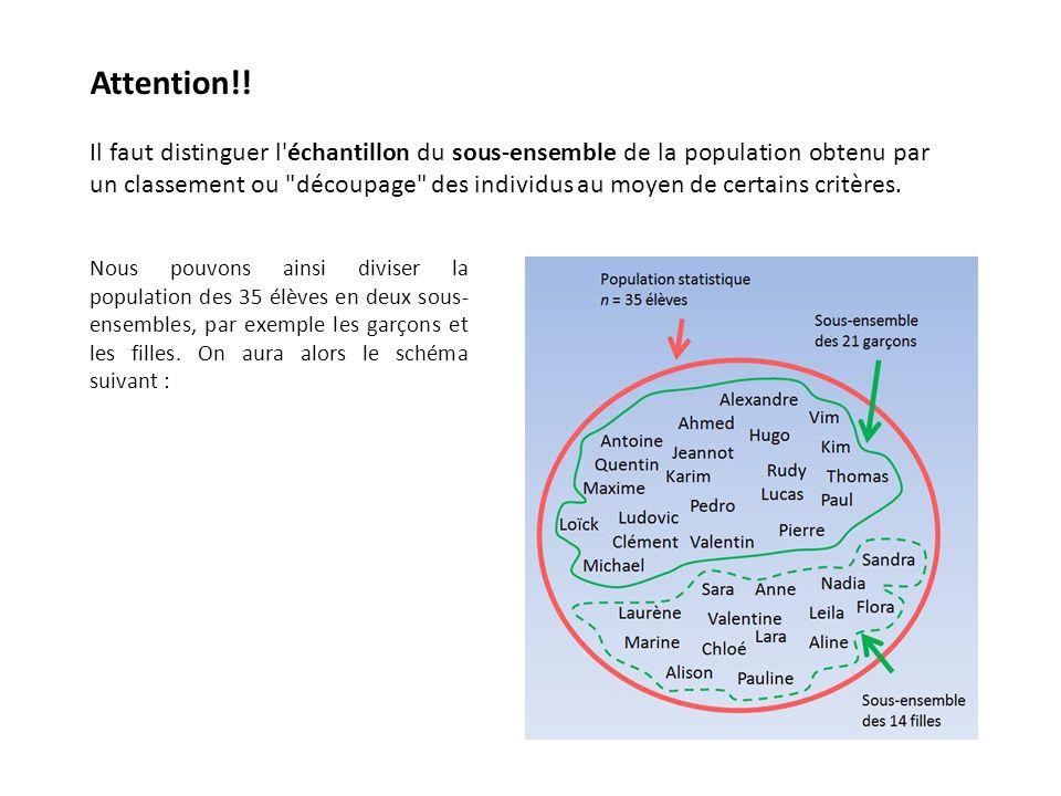 Il faut distinguer l'échantillon du sous-ensemble de la population obtenu par un classement ou