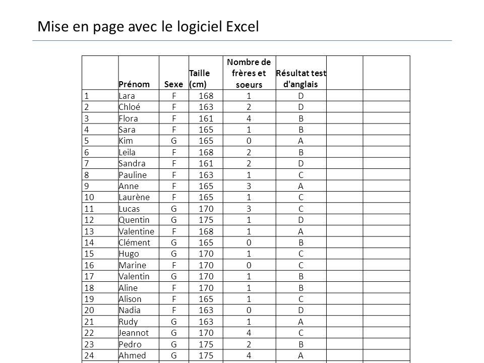 PrénomSexe Taille (cm) Nombre de frères et soeurs Résultat test d'anglais 1LaraF1681D 2ChloéF1632D 3FloraF1614B 4SaraF1651B 5KimG1650A 6LeilaF1682B 7S