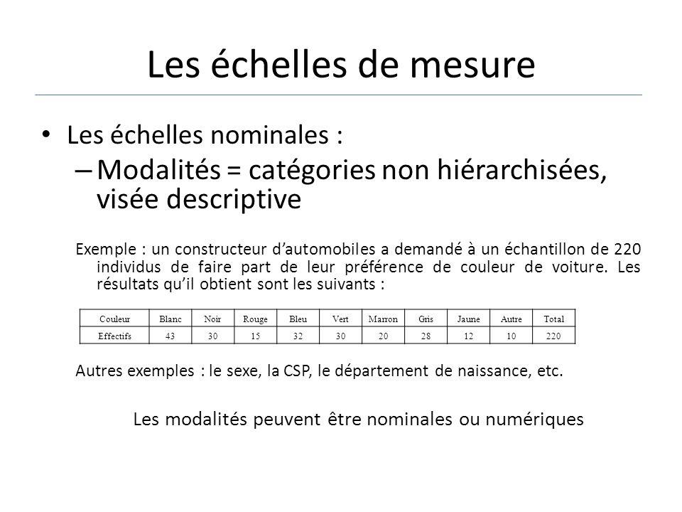 Les échelles nominales : – Modalités = catégories non hiérarchisées, visée descriptive Exemple : un constructeur dautomobiles a demandé à un échantill