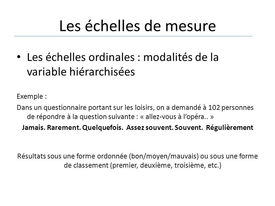 Les échelles de mesure Les échelles ordinales : modalités de la variable hiérarchisées Exemple : Dans un questionnaire portant sur les loisirs, on a d