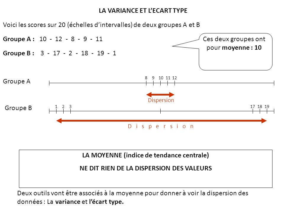 LA MOYENNE (indice de tendance centrale) NE DIT RIEN DE LA DISPERSION DES VALEURS Deux outils vont être associés à la moyenne pour donner à voir la di