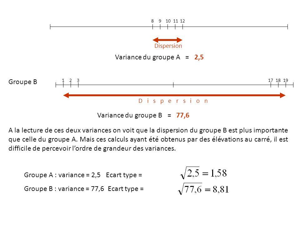 Groupe B 10111298 12 3 17 18 19 Dispersion Variance du groupe A = 2,5 Variance du groupe B = 77,6 A la lecture de ces deux variances on voit que la di