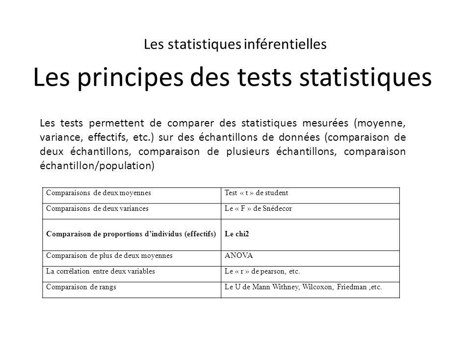 Les principes des tests statistiques Comparaisons de deux moyennesTest « t » de student Comparaisons de deux variancesLe « F » de Snédecor Comparaison