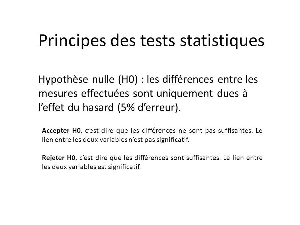 Principes des tests statistiques Hypothèse nulle (H0) : les différences entre les mesures effectuées sont uniquement dues à leffet du hasard (5% derre