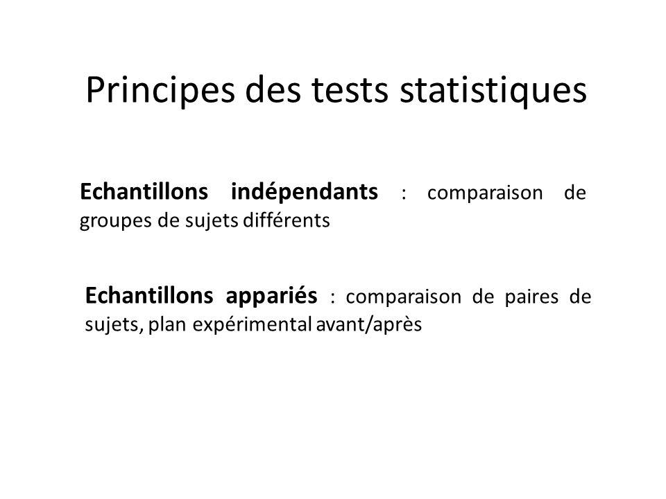 Principes des tests statistiques Echantillons appariés : comparaison de paires de sujets, plan expérimental avant/après Echantillons indépendants : co