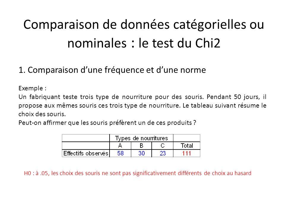 Comparaison de données catégorielles ou nominales : le test du Chi2 1. Comparaison dune fréquence et dune norme Exemple : Un fabriquant teste trois ty