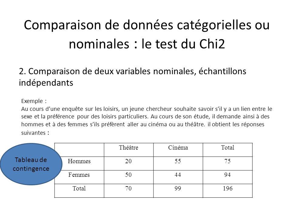 Comparaison de données catégorielles ou nominales : le test du Chi2 2. Comparaison de deux variables nominales, échantillons indépendants Exemple : Au
