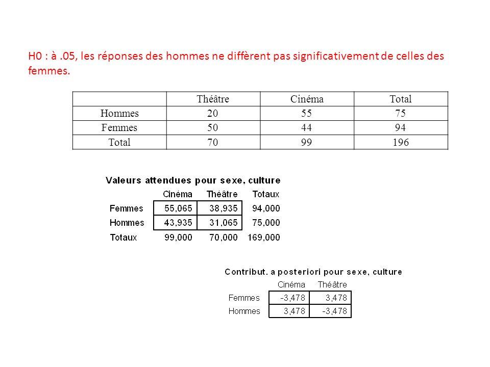 H0 : à.05, les réponses des hommes ne diffèrent pas significativement de celles des femmes. ThéâtreCinémaTotal Hommes205575 Femmes504494 Total7099196