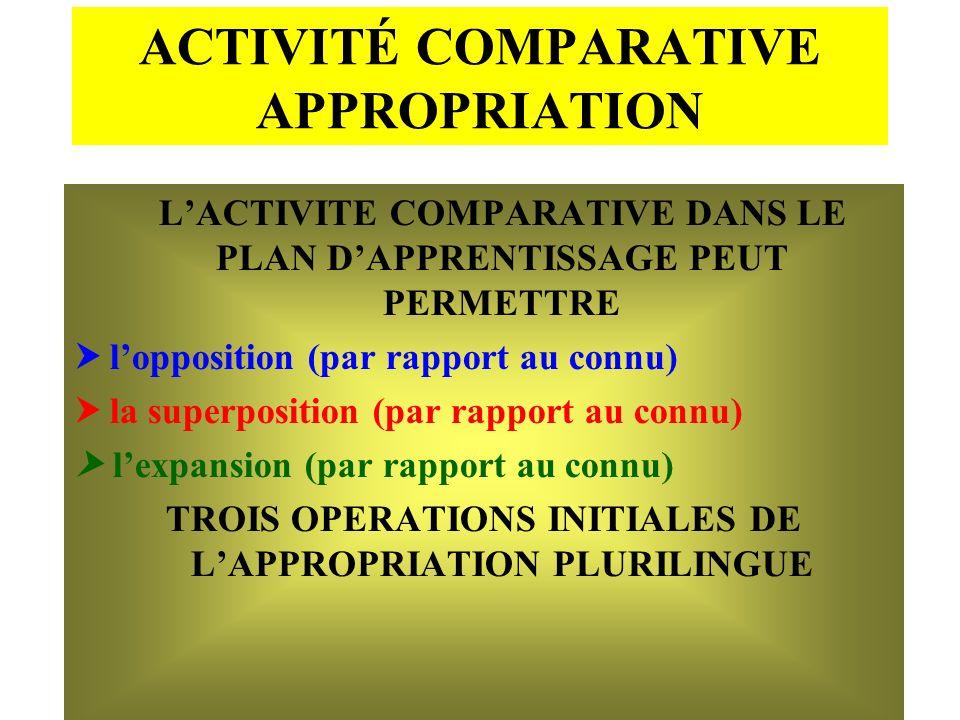 ACTIVITÉ COMPARATIVE APPROPRIATION LACTIVITE COMPARATIVE DANS LE PLAN DAPPRENTISSAGE PEUT PERMETTRE lopposition (par rapport au connu) la superpositio