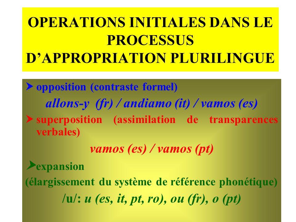 OPERATIONS INITIALES DANS LE PROCESSUS DAPPROPRIATION PLURILINGUE opposition (contraste formel) allons-y (fr) / andiamo (it) / vamos (es) superpositio