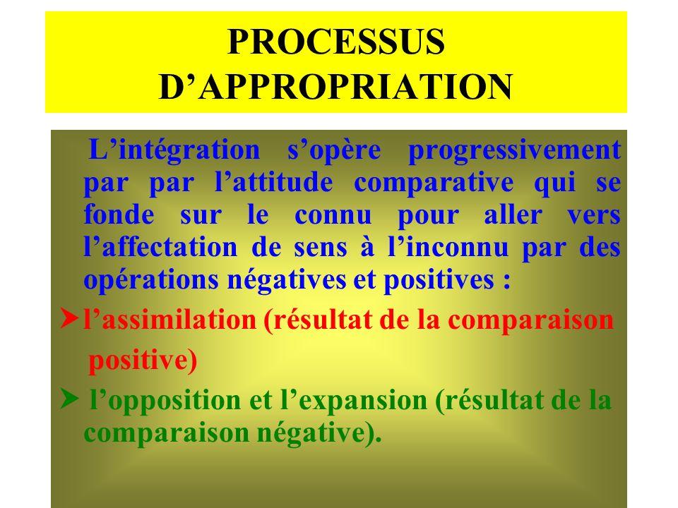 PROCESSUS DAPPROPRIATION Lintégration sopère progressivement par par lattitude comparative qui se fonde sur le connu pour aller vers laffectation de s