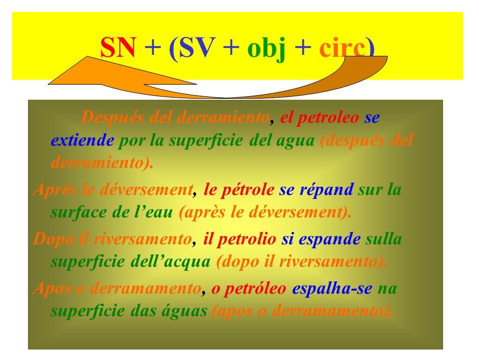 SN + (SV + obj + circ) Después del derramiento, el petroleo se extiende por la superficie del agua (después del derramiento). Après le déversement, le