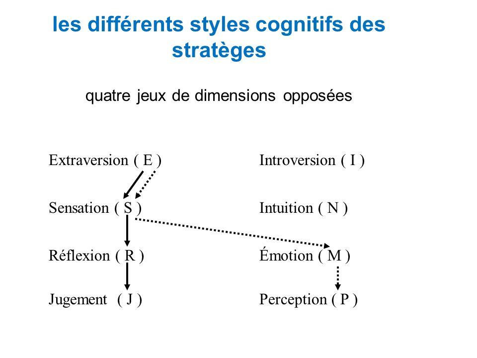les différents styles cognitifs des stratèges quatre jeux de dimensions opposées Extraversion ( E ) Sensation ( S ) Réflexion ( R ) Jugement ( J ) Introversion ( I ) Intuition ( N ) Émotion ( M ) Perception ( P )
