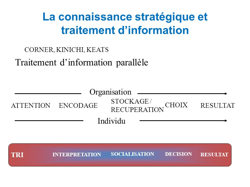 La connaissance stratégique et traitement dinformation CORNER, KINICHI, KEATS Traitement dinformation parallèle ATTENTIONENCODAGE STOCKAGE / RECUPERATION CHOIX RESULTAT Organisation Individu TRI INTERPRETATION SOCIALISATIONDECISION RESULTAT
