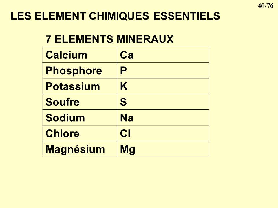 39/76 V- LES CONSTITUANTS DE LA CELLULE Différents éléments simples se combinent entre eux pour former des molécules complexes que lon peut classer en