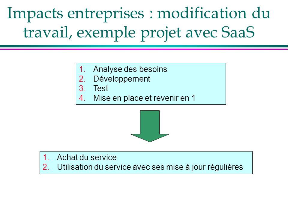 1.Analyse des besoins 2.Développement 3.Test 4.Mise en place et revenir en 1 Impacts entreprises : modification du travail, exemple projet avec SaaS 1