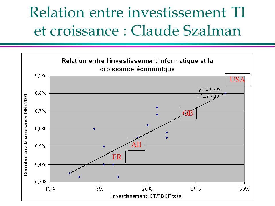 Relation entre investissement TI et croissance : Claude Szalman USA GB All FR