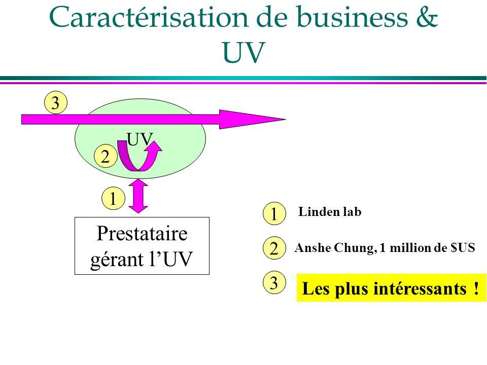 Caractérisation de business & UV UV Prestataire gérant lUV 1 2 3 1 2 3 Linden lab Anshe Chung, 1 million de $US Les plus intéressants !