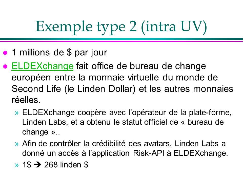 Exemple type 2 (intra UV) l 1 millions de $ par jour l ELDEXchange fait office de bureau de change européen entre la monnaie virtuelle du monde de Sec