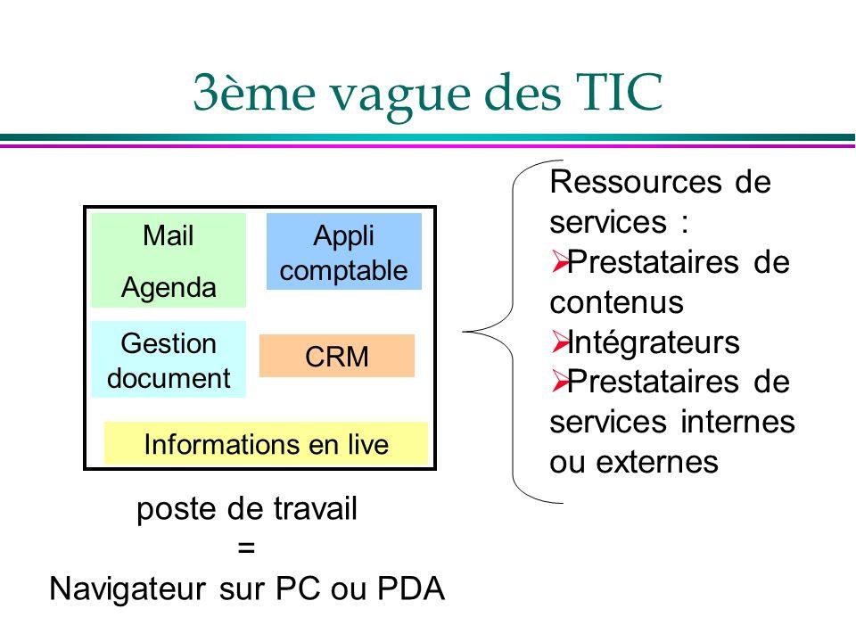 3ème vague des TIC poste de travail = Navigateur sur PC ou PDA Mail Agenda Gestion document Informations en live Appli comptable CRM Ressources de ser